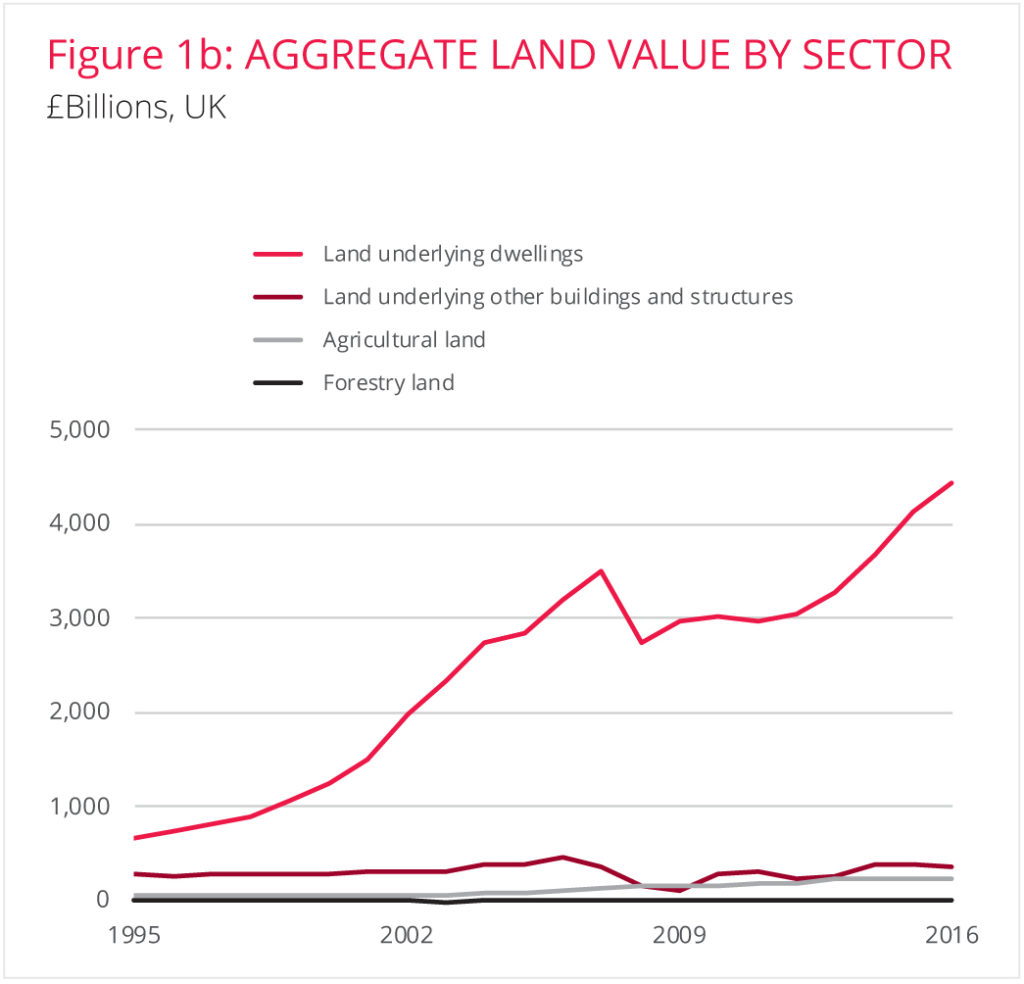 3. For The Many, Not The Few: A Fair Price For Land